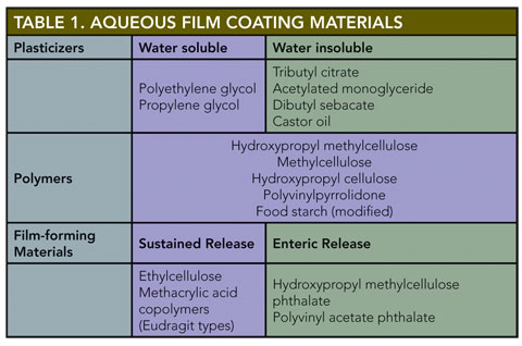 Processing & Engineering | Aqueous Film Coating: Get It Right the