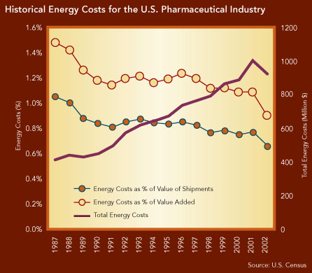 Historical Energy Costs for the U.S. Pharmaceutical Industry