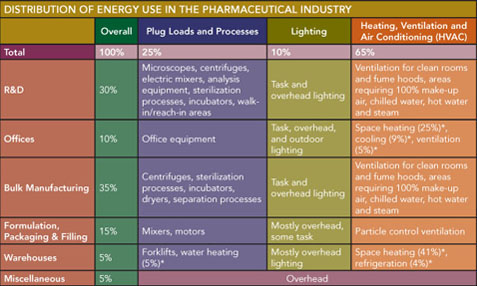Table 1: Distribution of Energy Use in the Pharmaceutical Industry