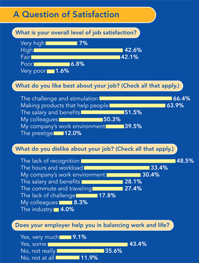 2006 Job Satisfaction and Salary Survey: Are You Boxed In