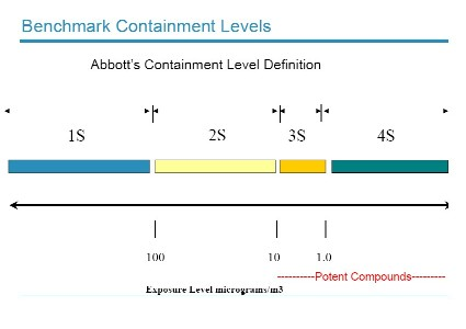 Abbott Labs: graphic showing risk levels associated with various types of containment