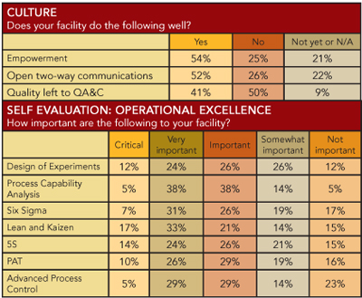 OpEx story: Culture & Operational Excellence tables
