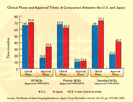 Dismantling the Gray Maze: Clinical Phase and Approval Times
