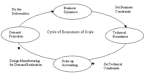 Diagram: Economies of scale