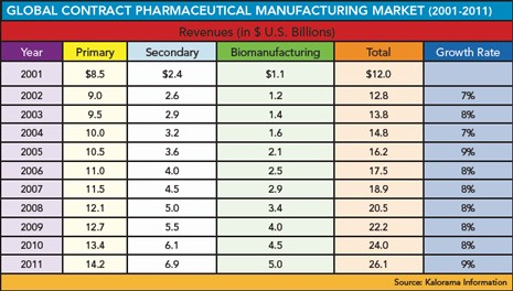 Table showing growth of contract manufacturing