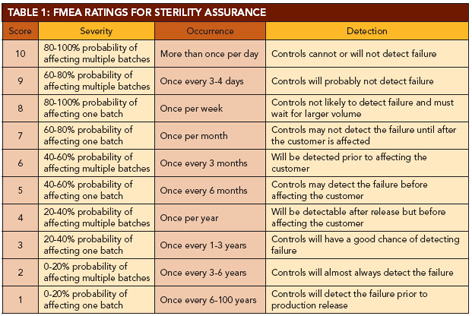 FMEA article: Table 1: FMEA Ratings for Sterility Assurance