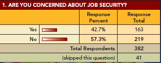 Salary Survey: Graph 1: Job Security
