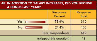 Salary Survey: Graph 4B: Bonus