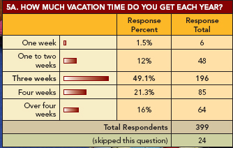 Salary Survey: Graph 5A: Vacation time
