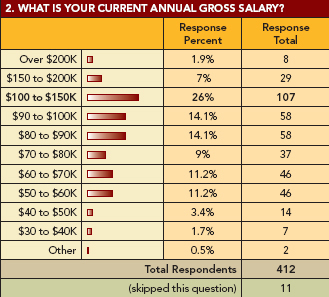 Salary Survey: Graph 2: Annual Salary