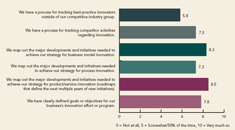 Benchmarking Innovation: Figure 1