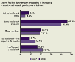 "More than half (54.4%) of our respondents indicated that their facility experienced ""some"" or ""serious"" production and overall capacity bottlenecks due to downstream processing."