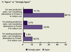We asked respondents to address downstream purification factors affecting their production. We found that an increasing percentage of respondents are considering lower cost alternatives to Protein A for new production units (59%).