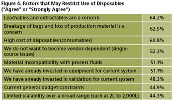 bioprocessing disposables