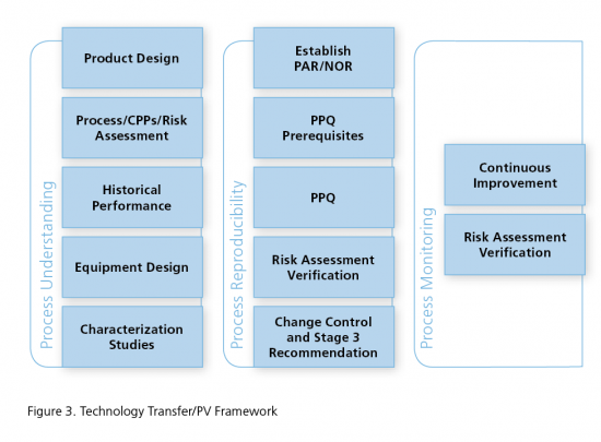 Process Validation | A Framework for Technology Transfer to