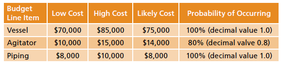 Pharma Simulation | Estimating Risk-Based Cost and