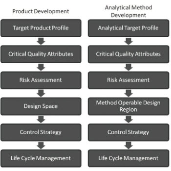 QbD workflows for product devvelopment and the analogous workflow for analytical method development