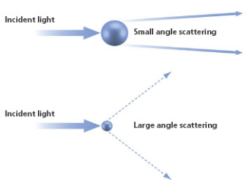 Laser diffraction analyzers determine particle size from the pattern of scattered light produced as a collimated laser beam interacts with particles in the sample.