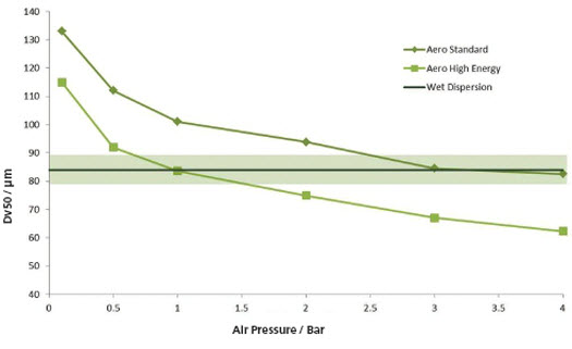 Plotting measured particle size as a function of air pressure for each venturi disperser. Shaded region shows where the results are in agreement with the reference method to within USP 429 guidance. The standard venturi disperser delivers a wider MODR.