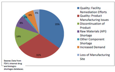 Fig 1: Drug Shortages by Primary Reason for Disruption in Supply in 2012