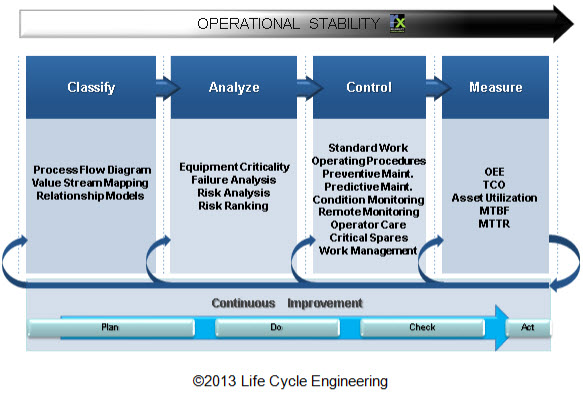 Figure 2: Risk-Based Asset Management Model