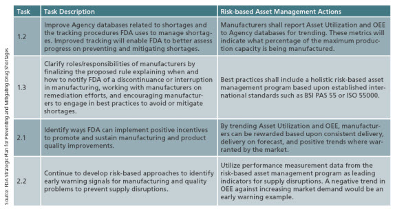 Table 2. Tasks Addressed Through Risk-Based Asset Management