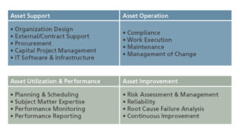 Table 1. Aspects of Asset Management Program Organization