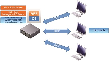 Typical configuration of a Thin Client/Terminal Services HMI application.
