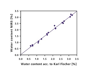 Karl Fischer titration is the reference method for the determination of the water content.