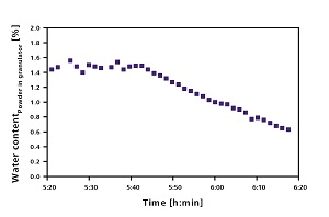 Reduction of water content in a pharmaceutical powder over time
