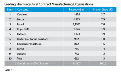 Leading Pharmaceutical Contract Manufacturing Organizations