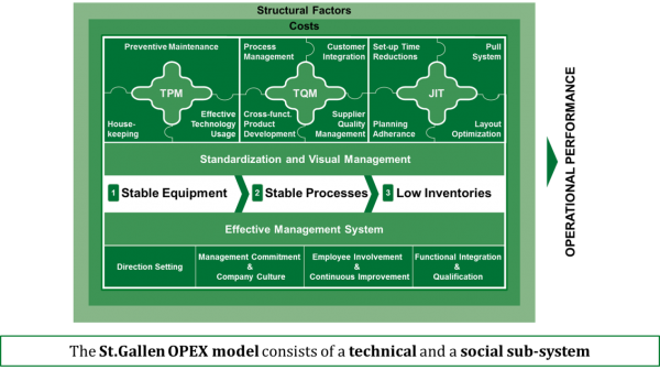 Fig. 2: The St. Gallen Operational Excellence Model