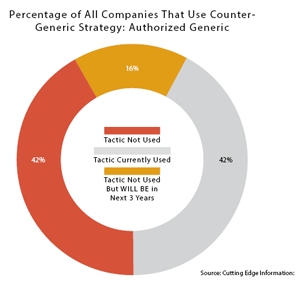 Percentage of All Companies That Use Counter-Generic Strategy: Authorized Generic