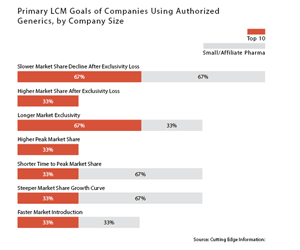 Primary LCM Goals of Companies Using Authorized Generics, by Company Size