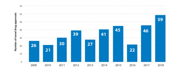 The FDA's Banner Year for Drug Approvals — By the Numbers